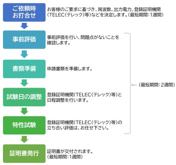 技術基準適合証明(技適)の事前評価 申請代行の流れ
