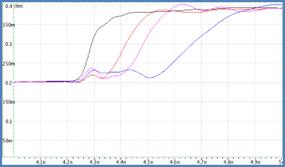 TEG基板の電気特性(TDR,Sパラメータ)が、実測とシミュレーションで合わない原因を調査したい。