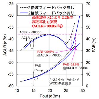 高調波注入CMOS電力増幅器の特性評価結果