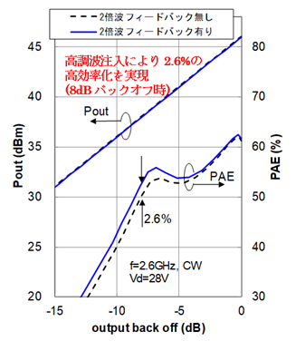 高調波注入ドハティ電力増幅器の特性評価結果