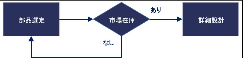 Wave Technology(WTI)は試作専門の製造メーカと複数のネットワークを有しております。