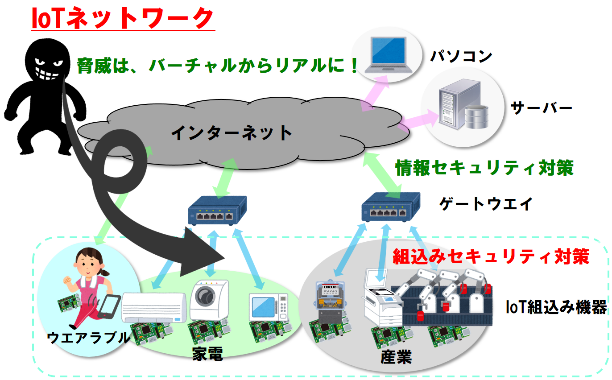 組込みセキュリティ対策~IoT組込み機器が狙われている