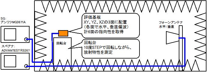 アンテナ放射特性の測定系