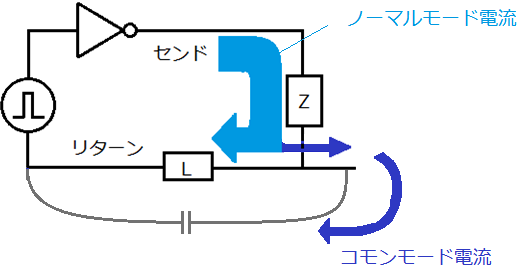 ノーマルモード電流・コモンモード電流