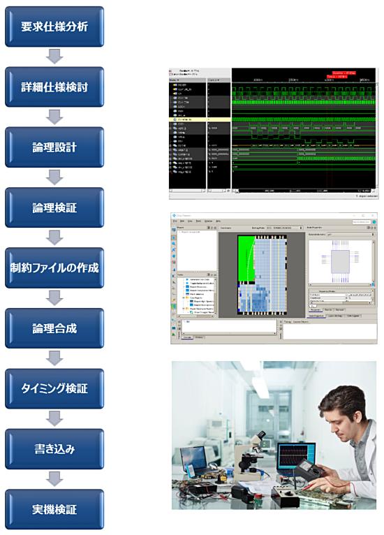 FPGA開発フロー