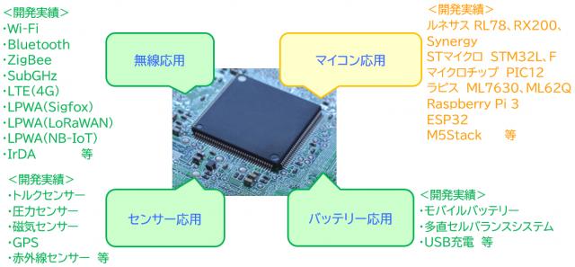 無線/センサーモジュールを組み合わせたIoT組込み機器開発