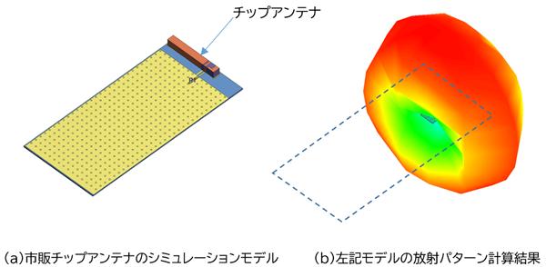 チップアンテナの放射パターンシミュレーション例